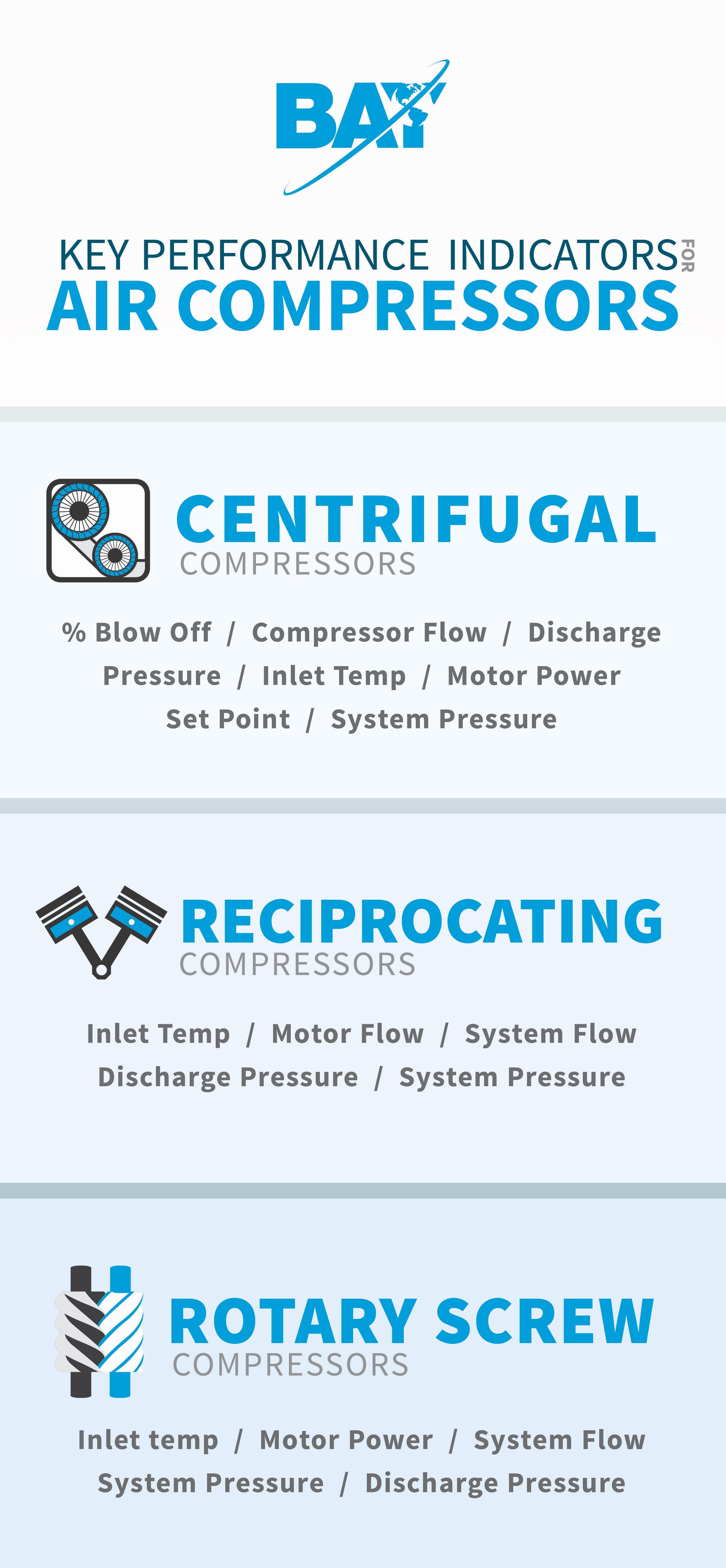 air compressor kpis